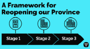 Stages of provincial reopening process